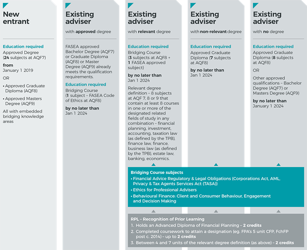 FASEA education pathways for Financial Advisers